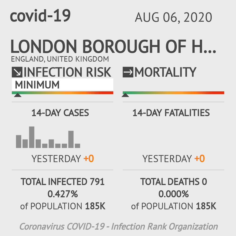 Hammersmith and Fulham Coronavirus Covid-19 Risk of Infection on August 06, 2020