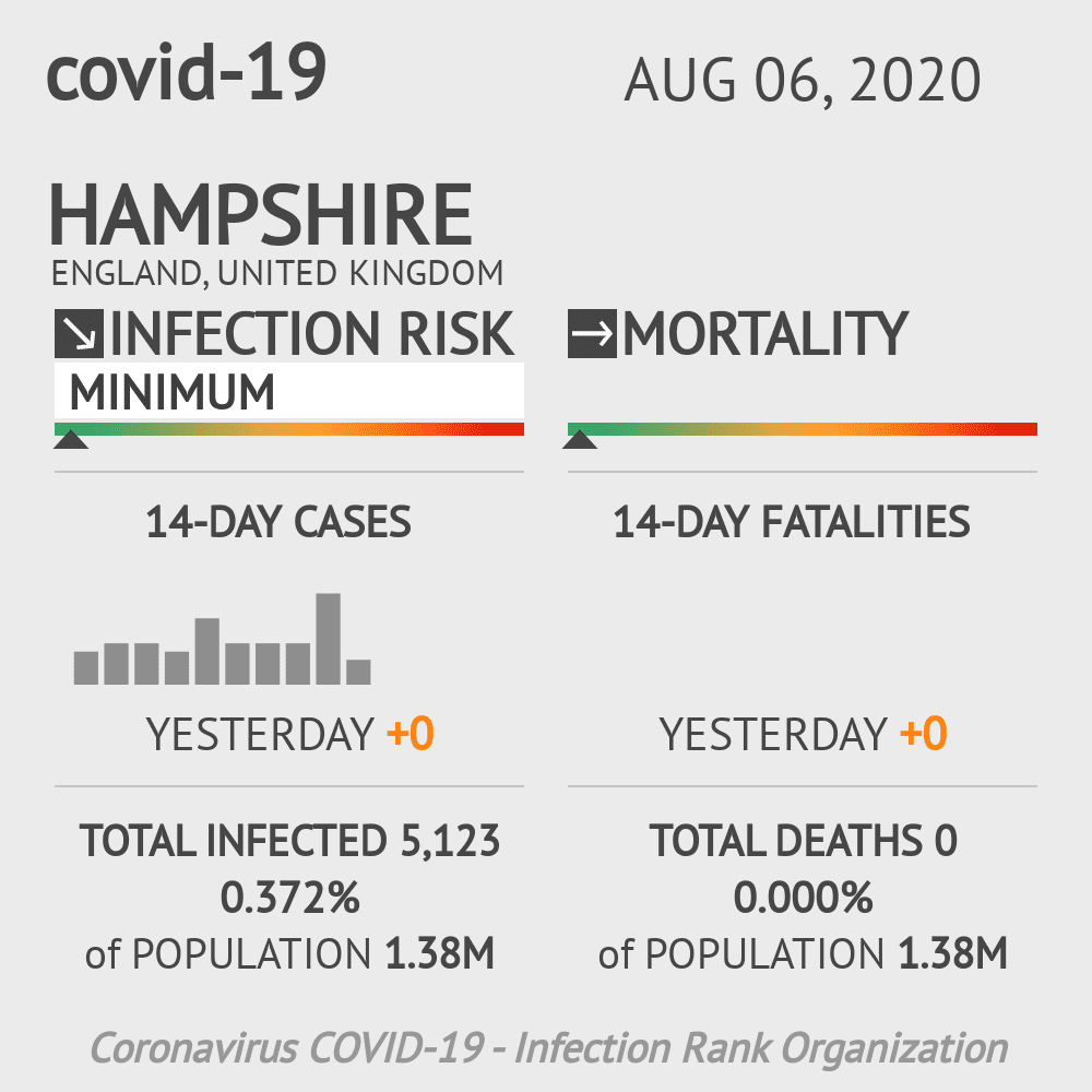 Hampshire Coronavirus Covid-19 Risk of Infection on August 06, 2020