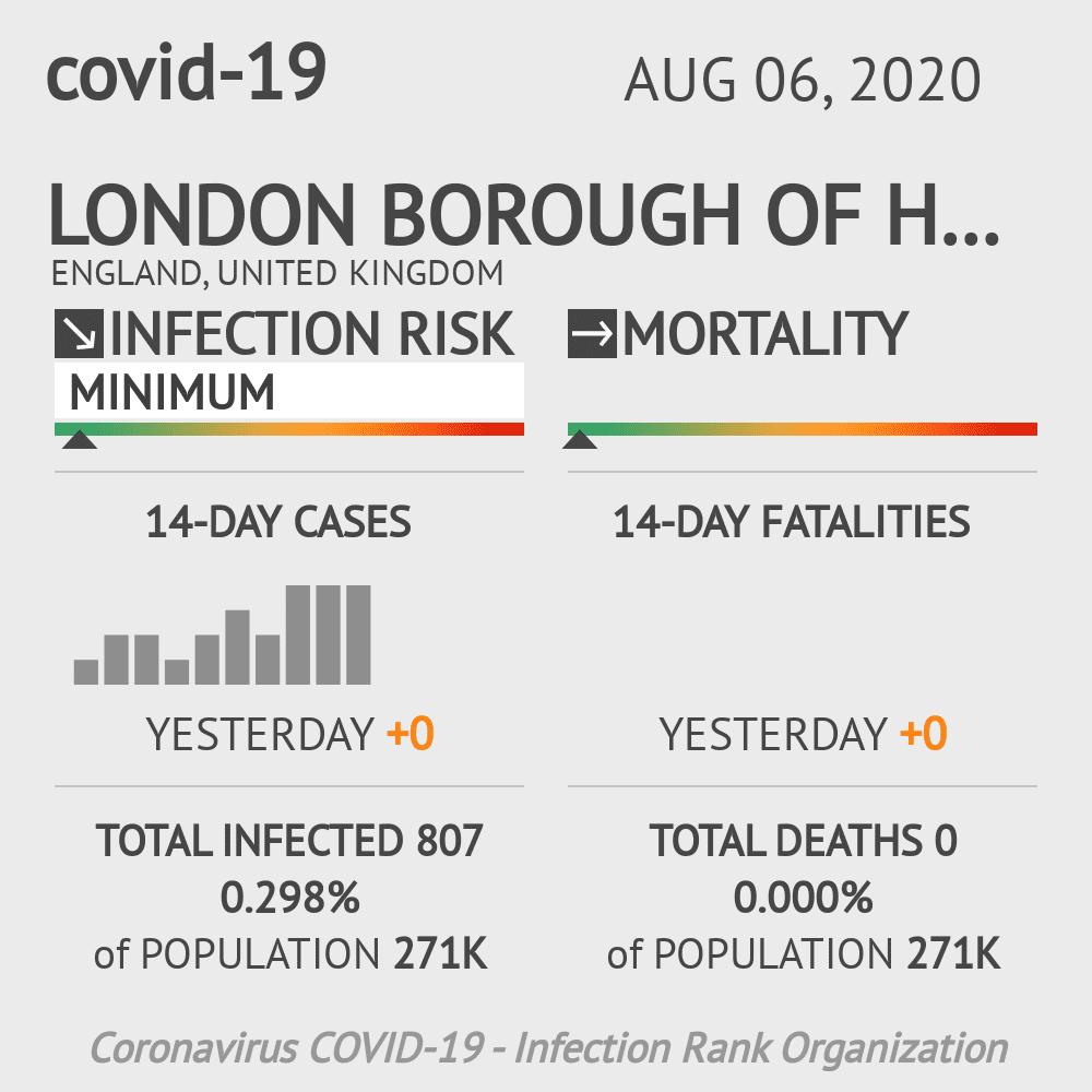 Haringey Coronavirus Covid-19 Risk of Infection on August 06, 2020