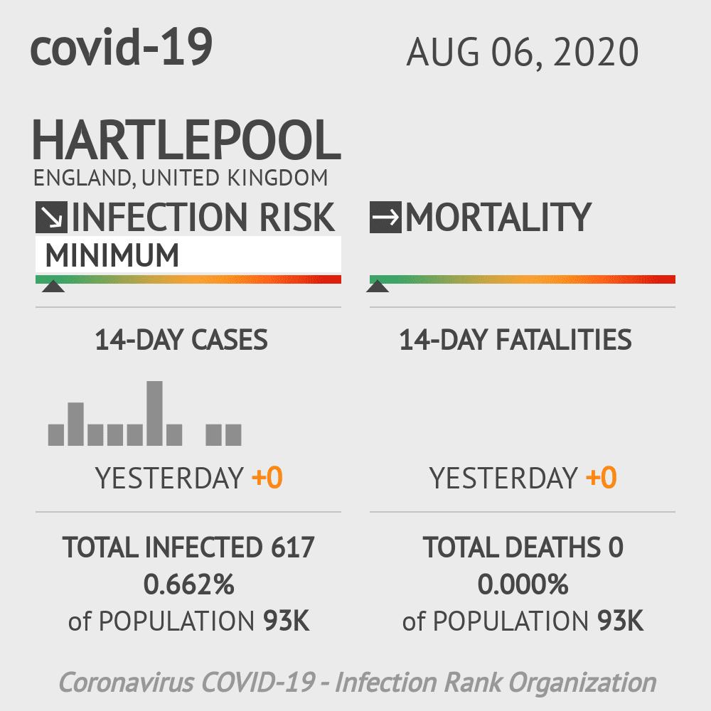 Hartlepool Coronavirus Covid-19 Risk of Infection on August 06, 2020