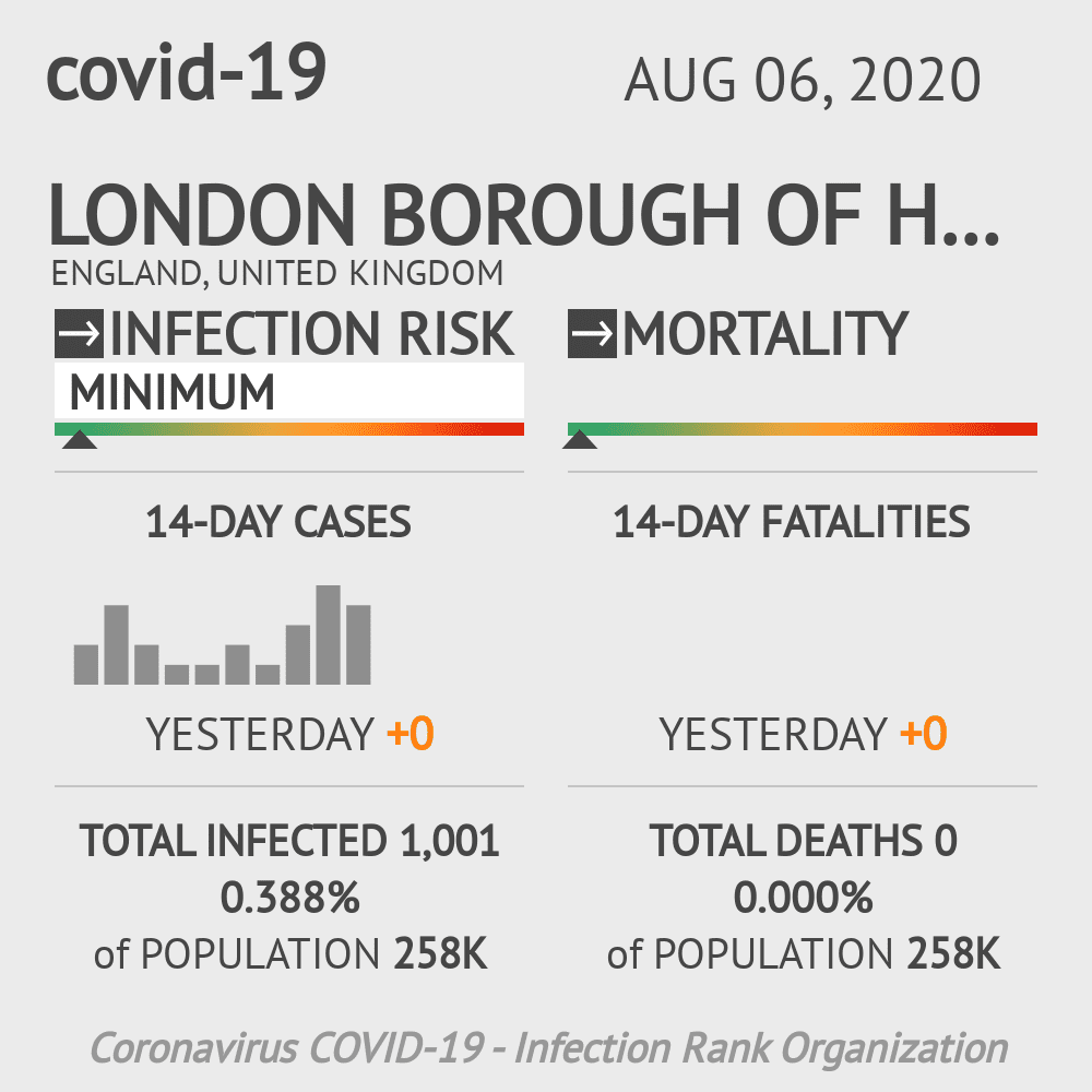 Havering Coronavirus Covid-19 Risk of Infection on August 06, 2020