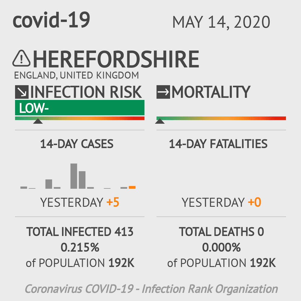 Herefordshire Coronavirus Covid-19 Risk of Infection on May 14, 2020