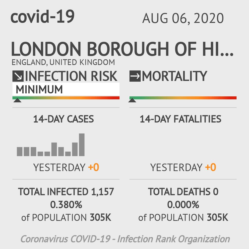 Hillingdon Coronavirus Covid-19 Risk of Infection on August 06, 2020