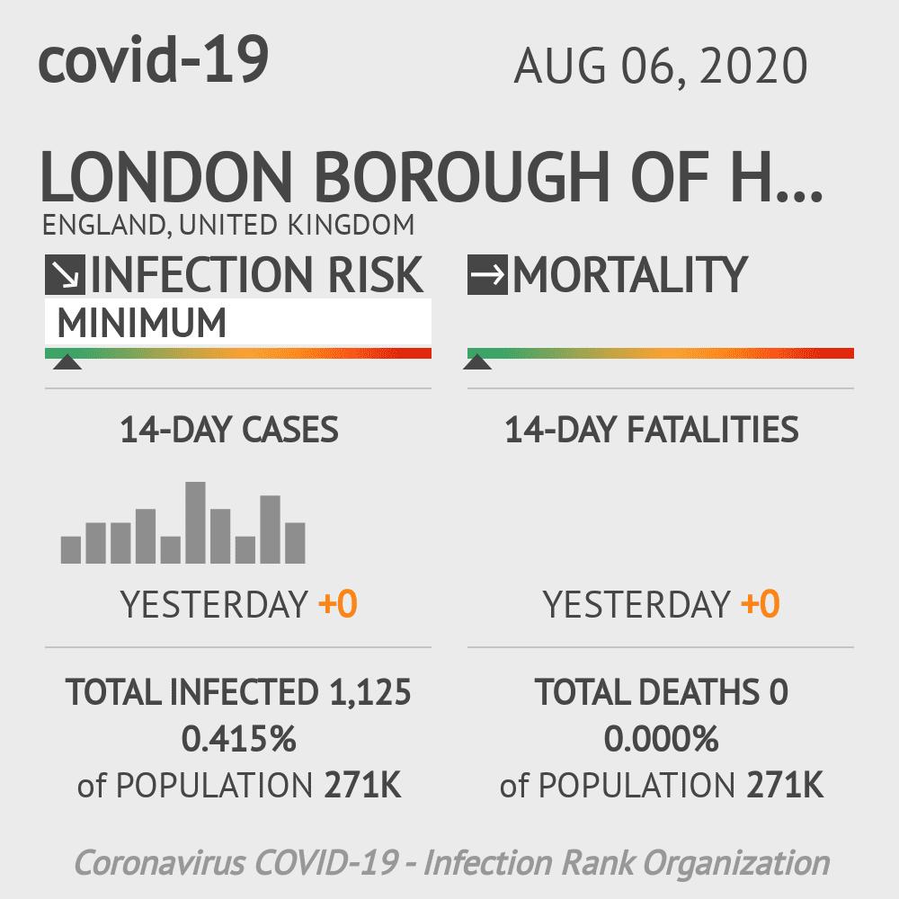 Hounslow Coronavirus Covid-19 Risk of Infection on August 06, 2020