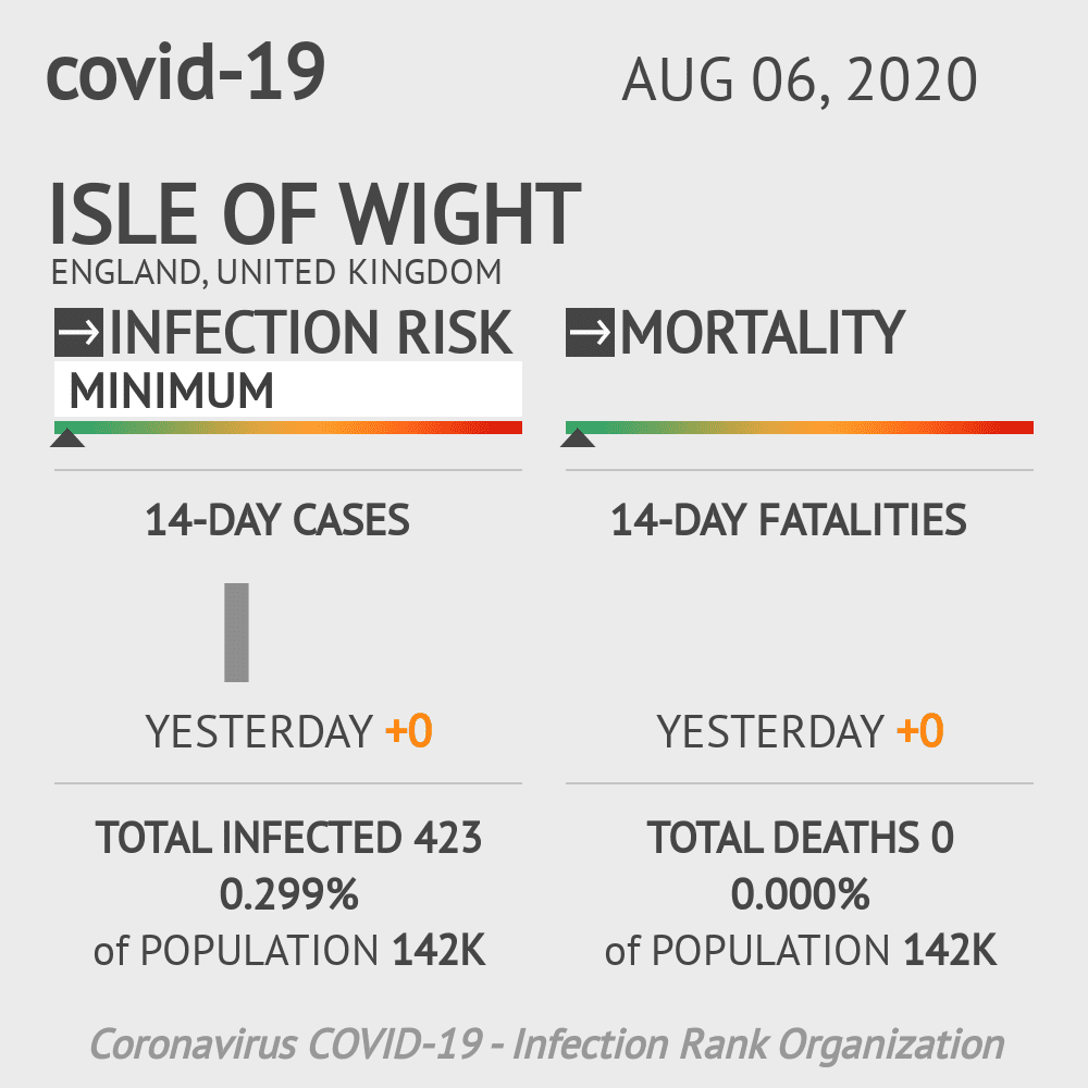 Isle of Wight Coronavirus Covid-19 Risk of Infection on August 06, 2020