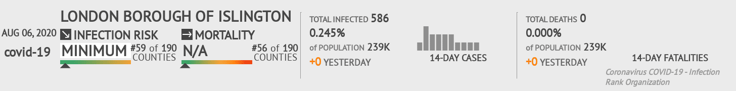 Islington Coronavirus Covid-19 Risk of Infection on August 06, 2020