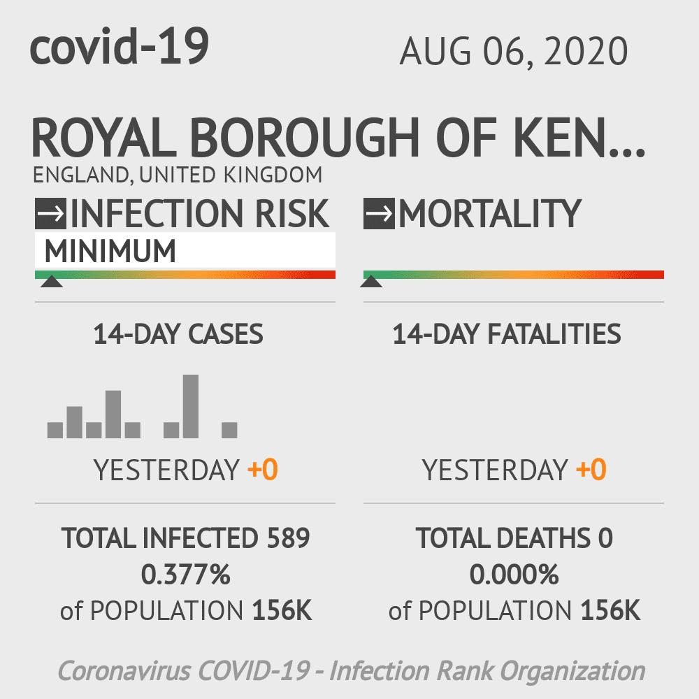 Kensington and Chelsea Coronavirus Covid-19 Risk of Infection on August 06, 2020