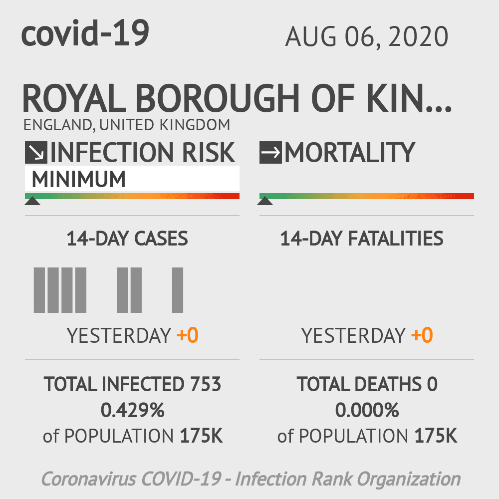 Kingston upon Thames Coronavirus Covid-19 Risk of Infection on August 06, 2020