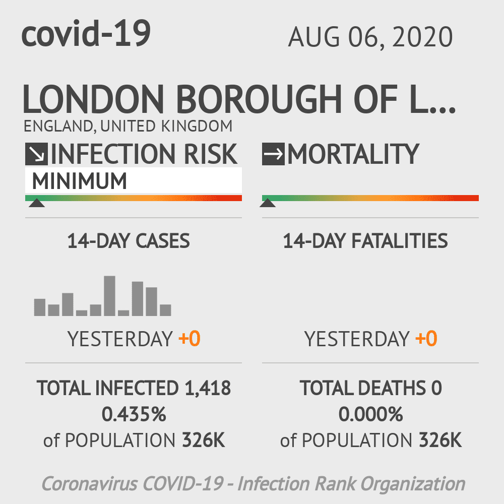 Lambeth Coronavirus Covid-19 Risk of Infection on August 06, 2020
