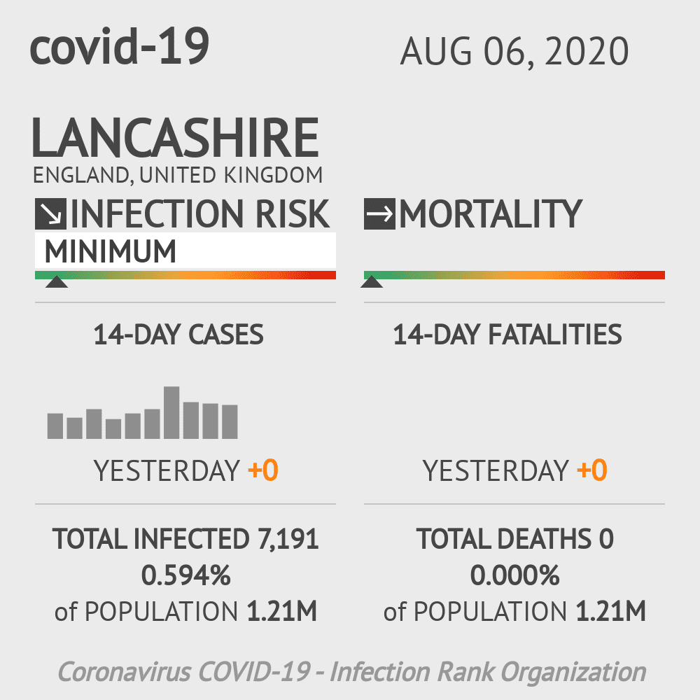 Lancashire Coronavirus Covid-19 Risk of Infection on August 06, 2020