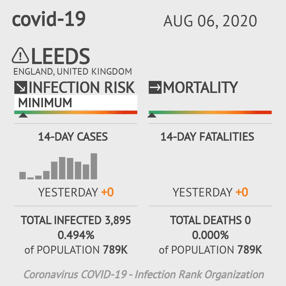 Leeds Coronavirus Covid-19 Risk of Infection on August 06, 2020