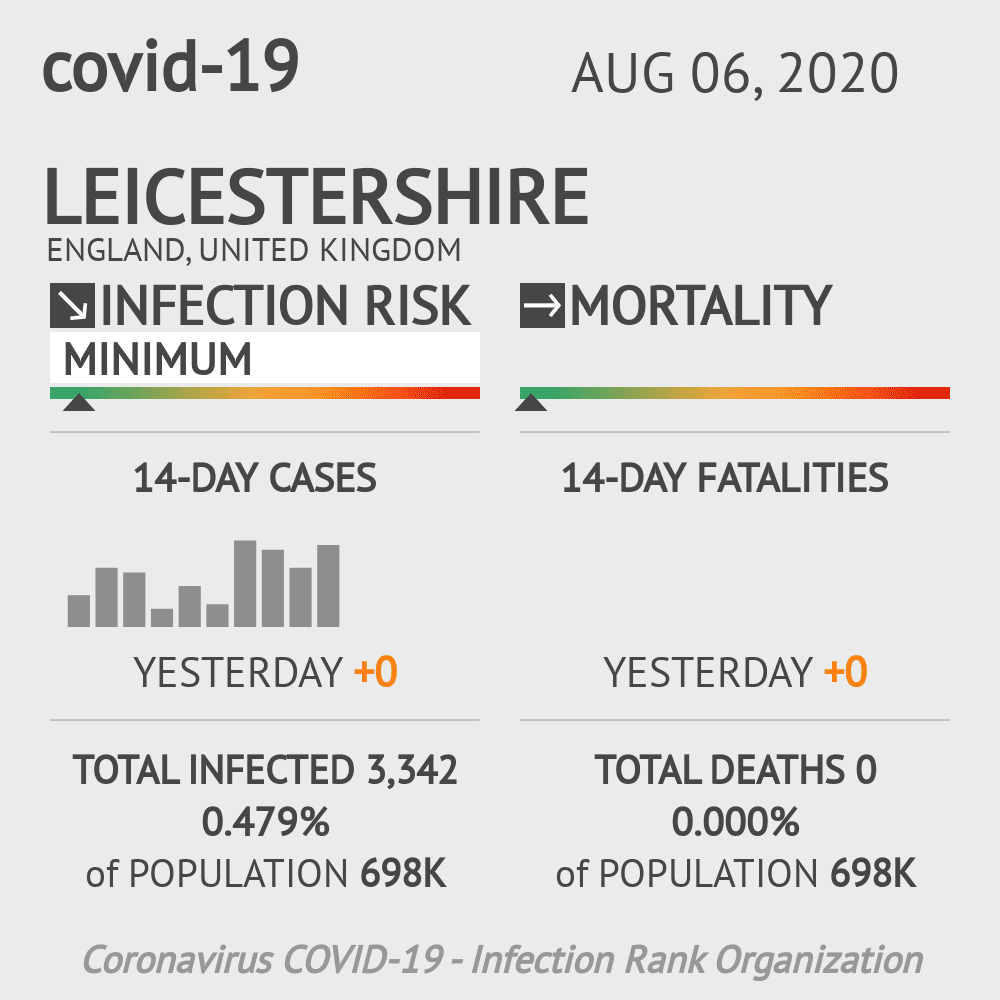 Leicestershire Coronavirus Covid-19 Risk of Infection on August 06, 2020