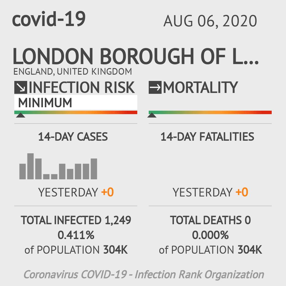 Lewisham Coronavirus Covid-19 Risk of Infection on August 06, 2020