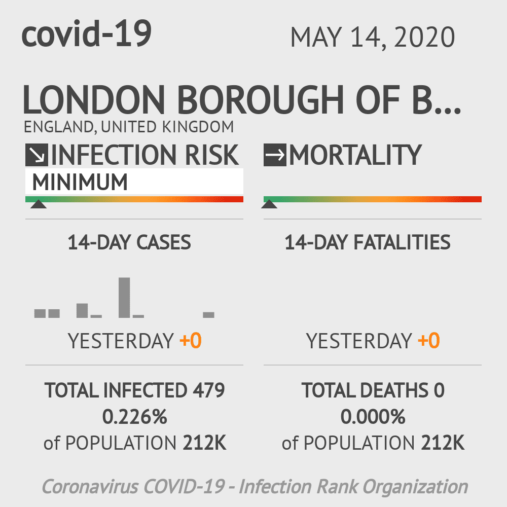 London Borough of Barking and Dagenham Coronavirus Covid-19 Risk of Infection on May 14, 2020