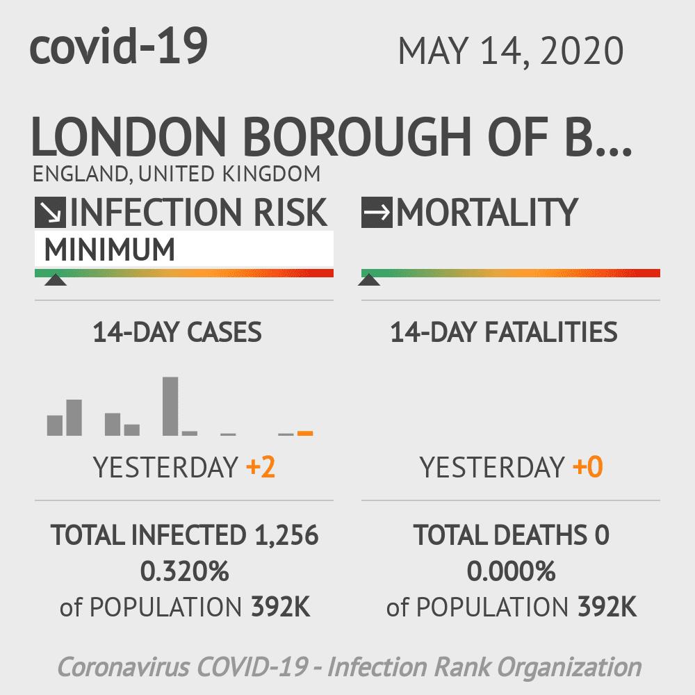 London Borough of Barnet Coronavirus Covid-19 Risk of Infection on May 14, 2020