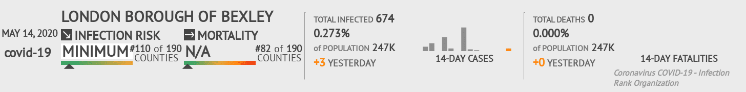 London Borough of Bexley Coronavirus Covid-19 Risk of Infection on May 14, 2020