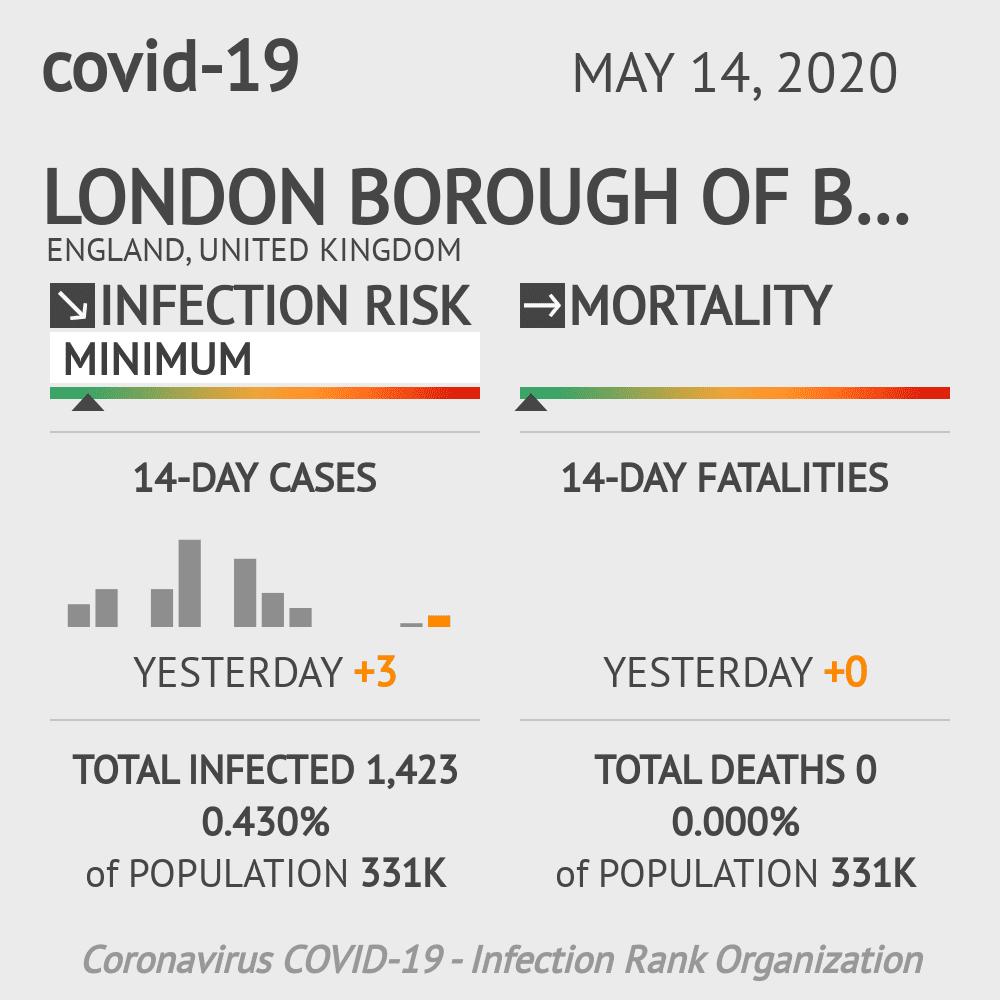 London Borough of Brent Coronavirus Covid-19 Risk of Infection on May 14, 2020