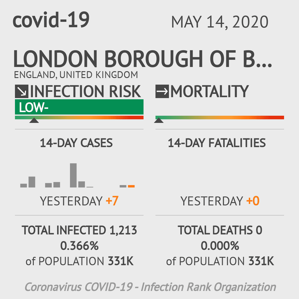 London Borough of Bromley Coronavirus Covid-19 Risk of Infection on May 14, 2020