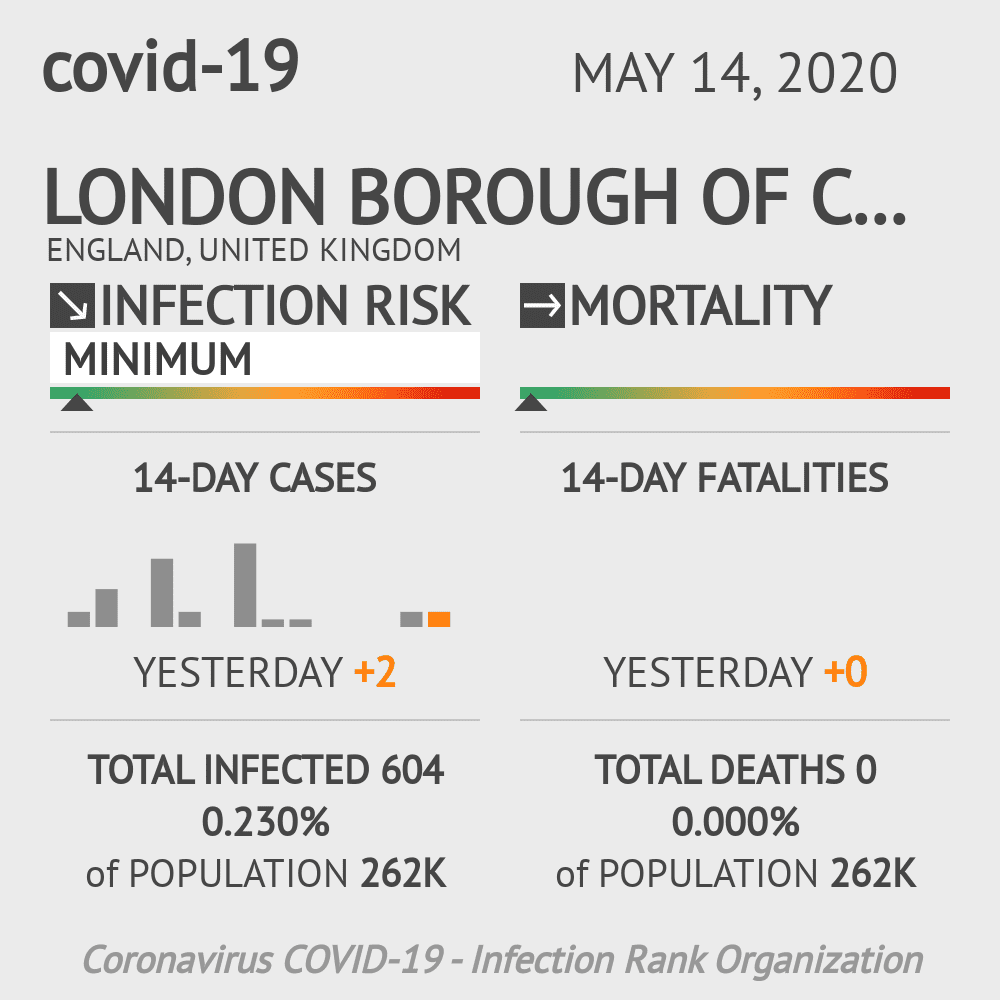 London Borough of Camden Coronavirus Covid-19 Risk of Infection on May 14, 2020