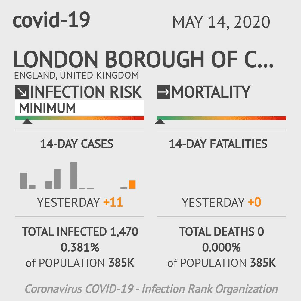 London Borough of Croydon Coronavirus Covid-19 Risk of Infection on May 14, 2020