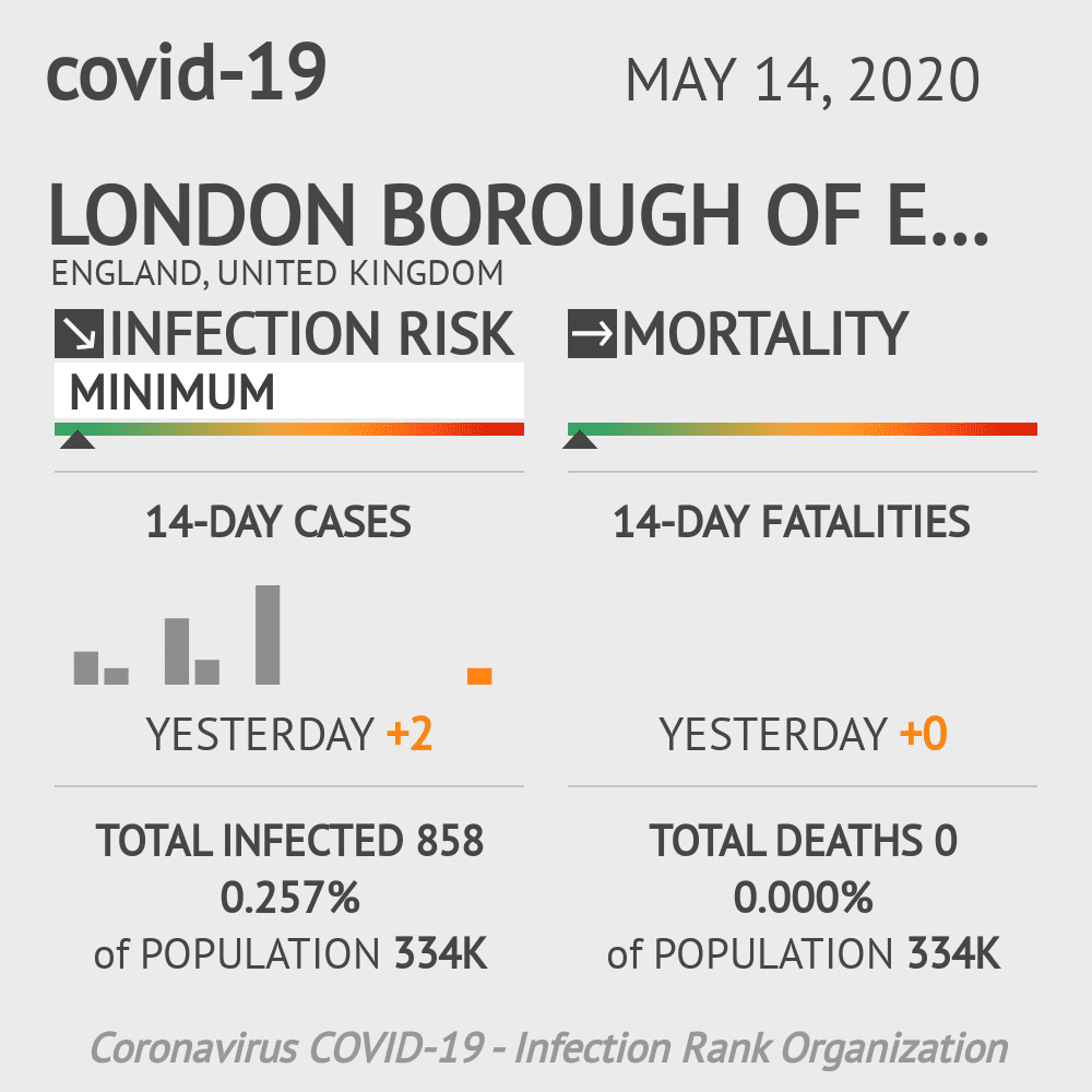 London Borough of Enfield Coronavirus Covid-19 Risk of Infection on May 14, 2020