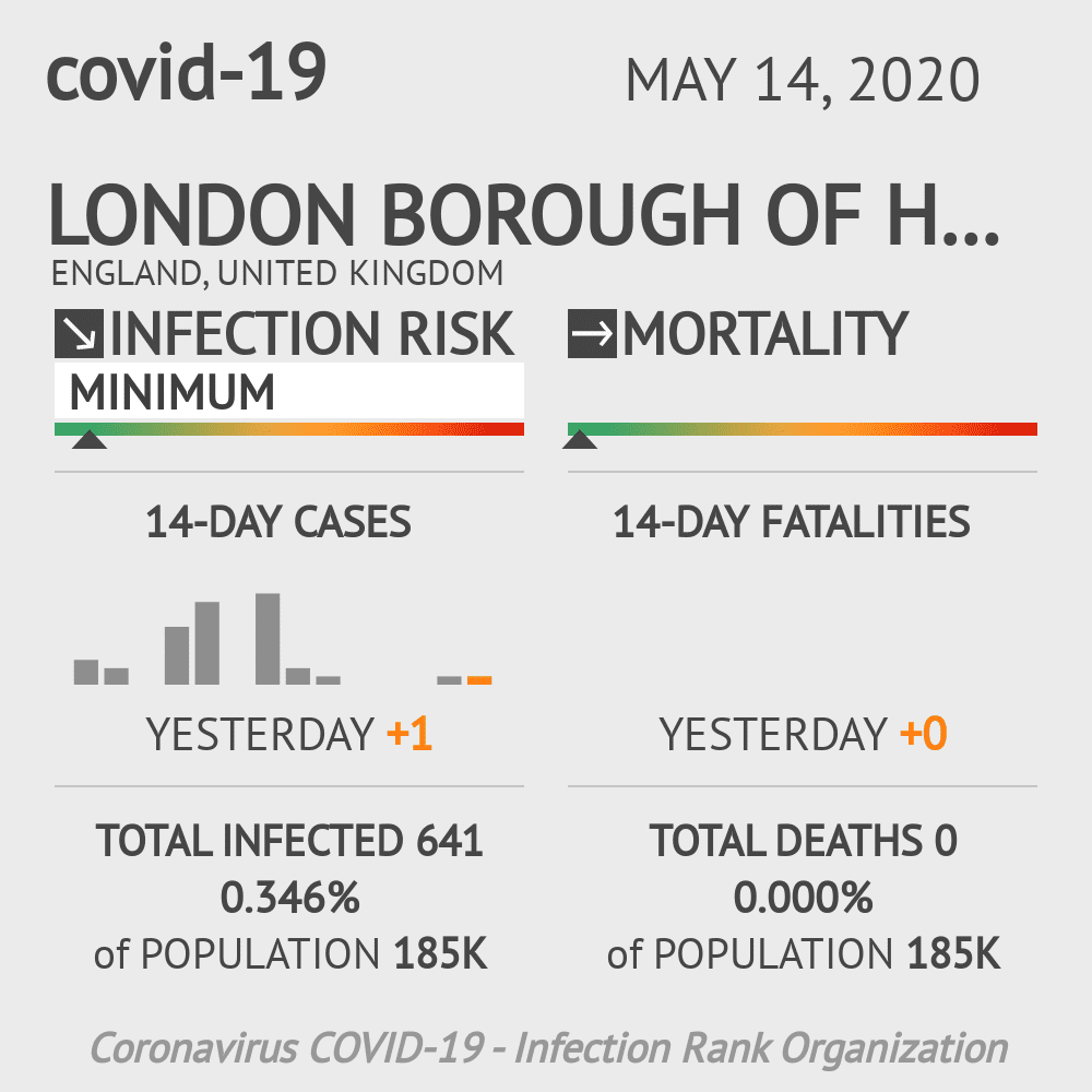 London Borough of Hammersmith and Fulham Coronavirus Covid-19 Risk of Infection on May 14, 2020