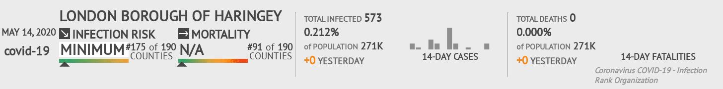 London Borough of Haringey Coronavirus Covid-19 Risk of Infection on May 14, 2020