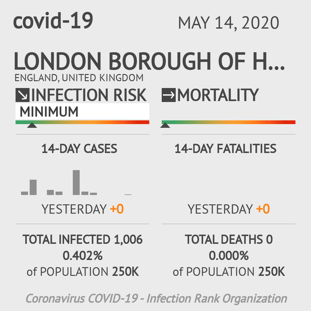 London Borough of Harrow Coronavirus Covid-19 Risk of Infection on May 14, 2020