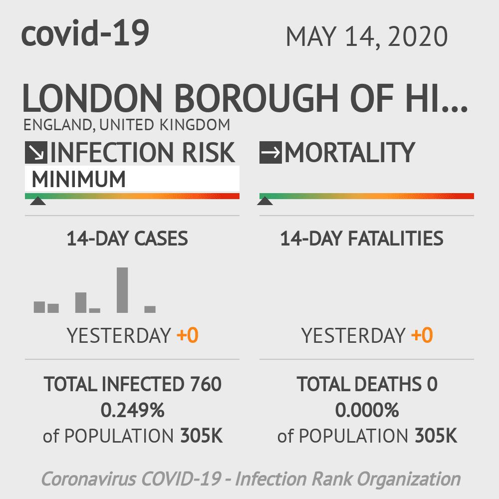 London Borough of Hillingdon Coronavirus Covid-19 Risk of Infection on May 14, 2020