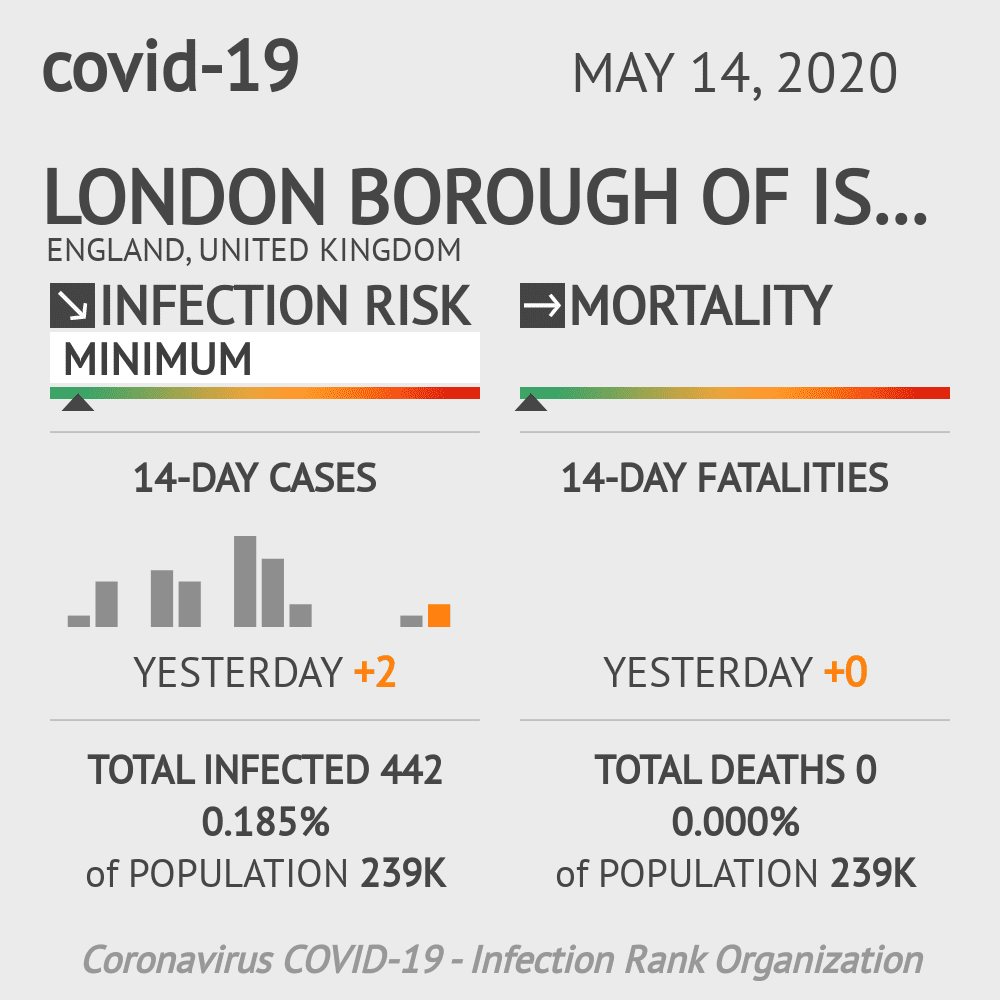 London Borough of Islington Coronavirus Covid-19 Risk of Infection on May 14, 2020