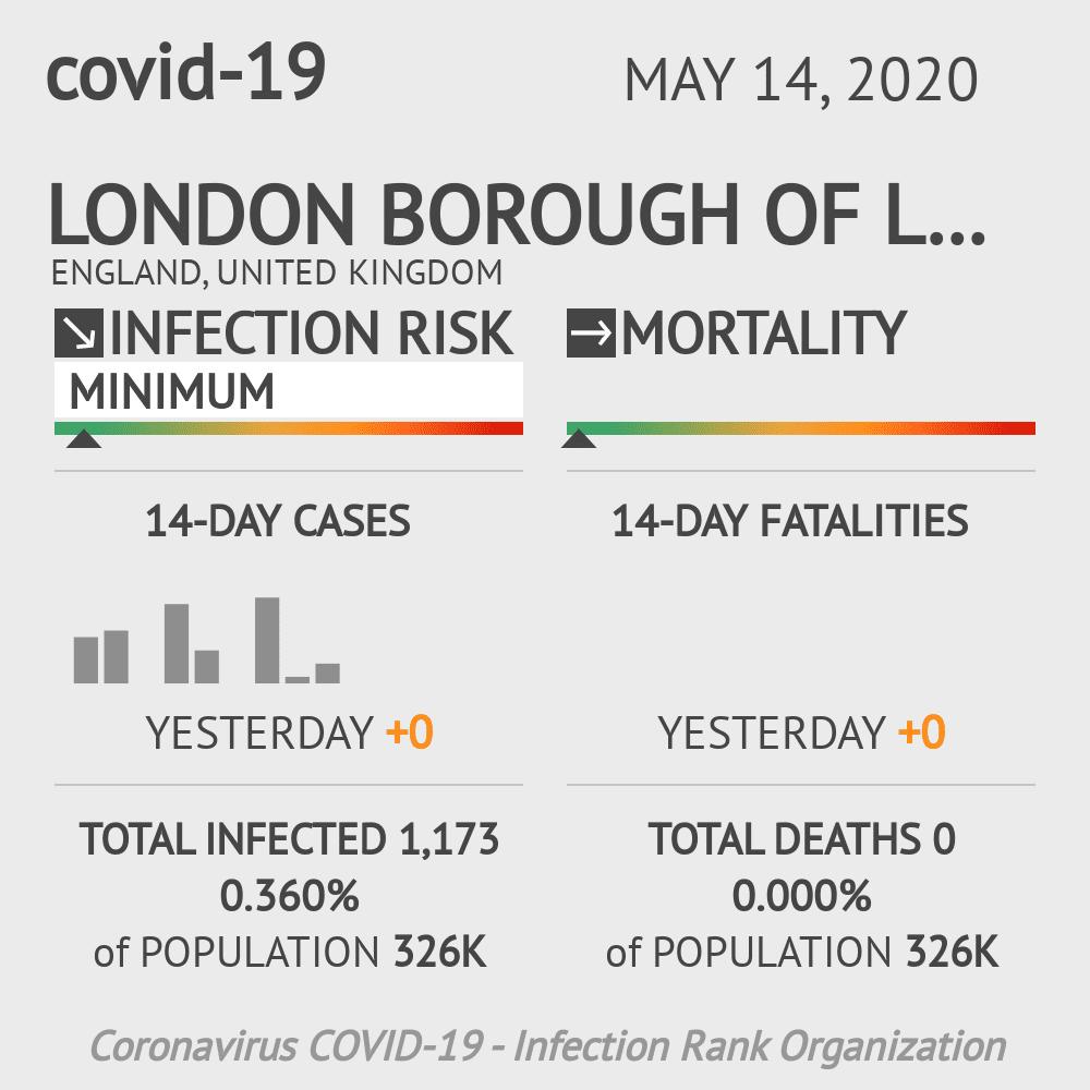 London Borough of Lambeth Coronavirus Covid-19 Risk of Infection on May 14, 2020