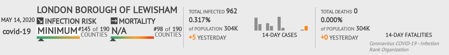 London Borough of Lewisham Coronavirus Covid-19 Risk of Infection on May 14, 2020