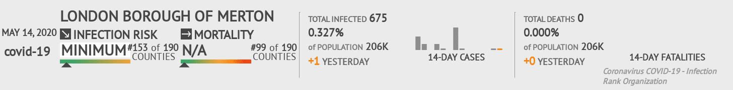 London Borough of Merton Coronavirus Covid-19 Risk of Infection on May 14, 2020