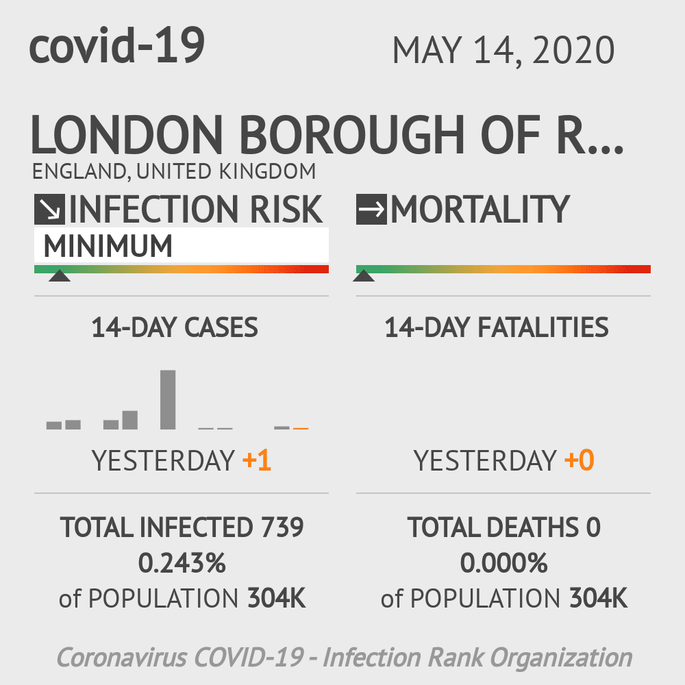 London Borough of Redbridge Coronavirus Covid-19 Risk of Infection on May 14, 2020