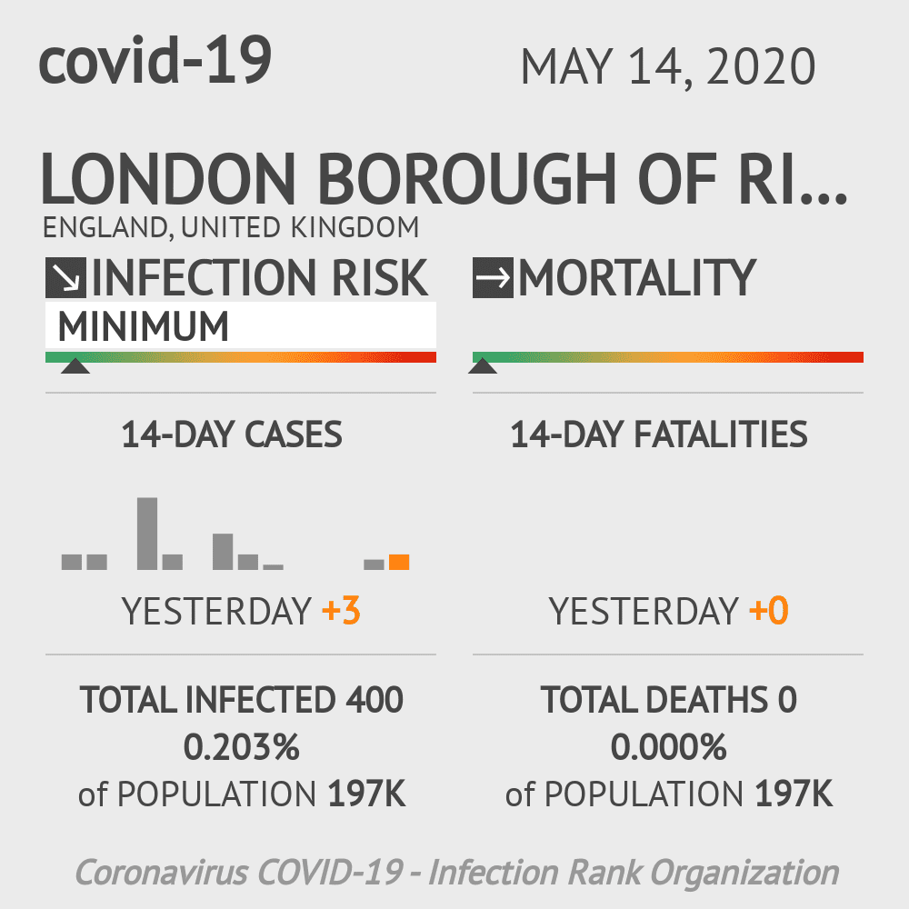 London Borough of Richmond upon Thames Coronavirus Covid-19 Risk of Infection on May 14, 2020