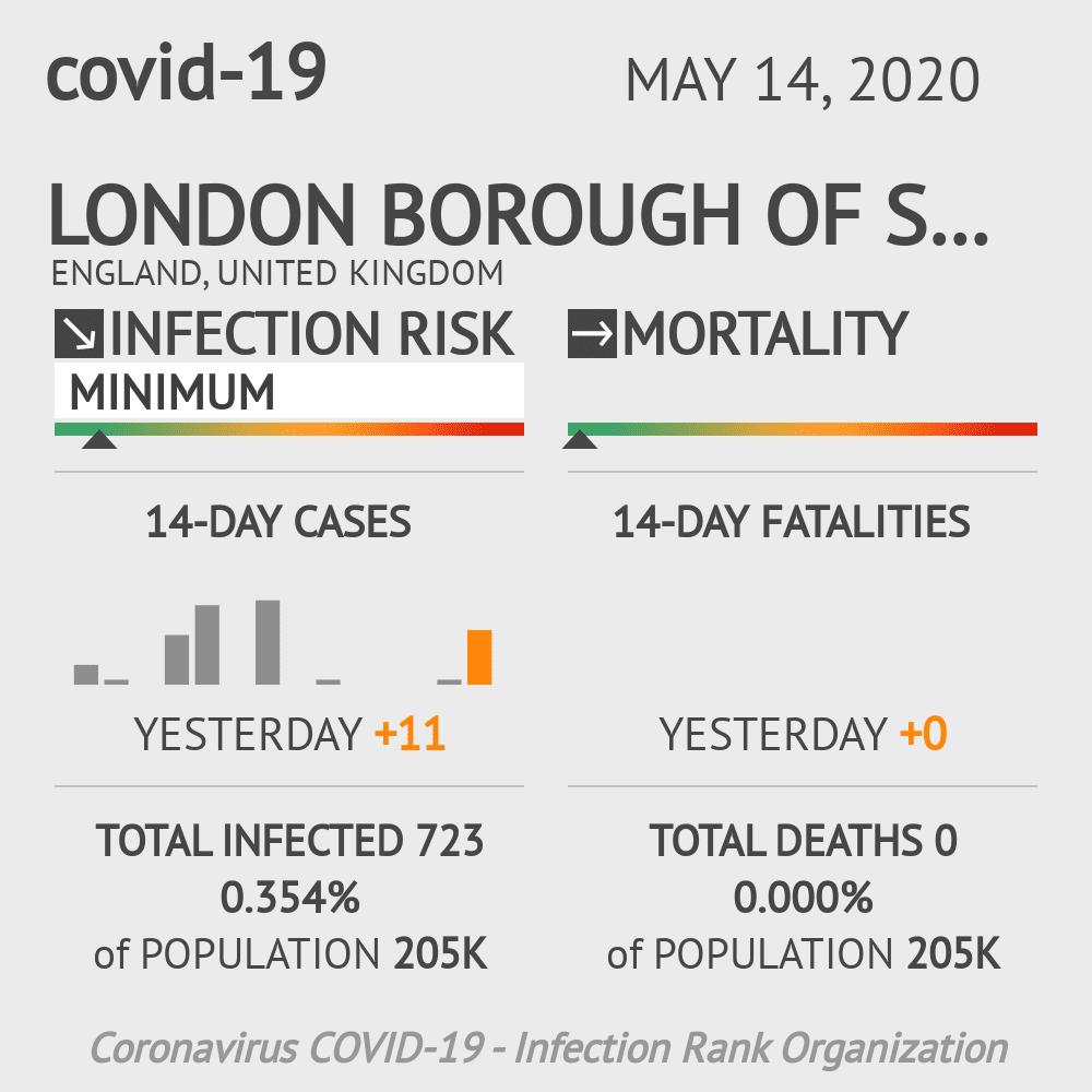 London Borough of Sutton Coronavirus Covid-19 Risk of Infection on May 14, 2020