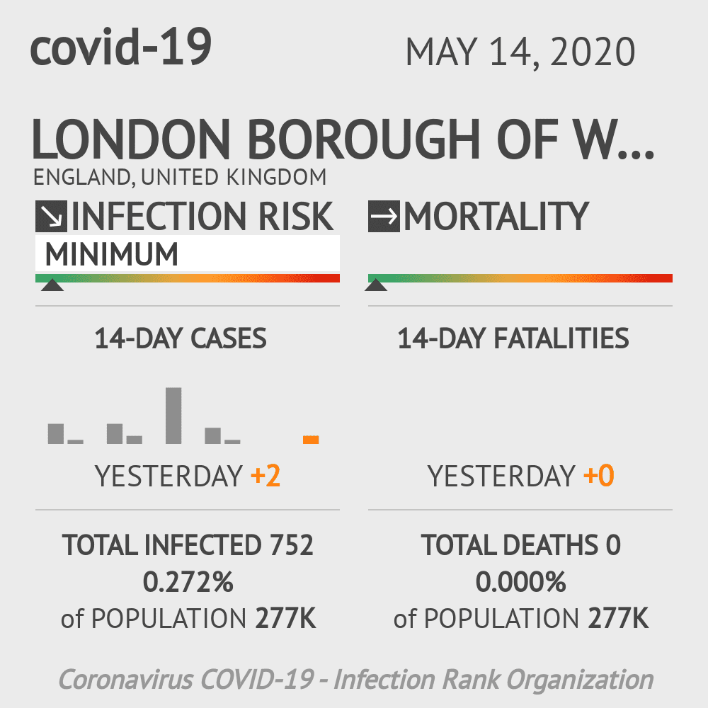 London Borough of Waltham Forest Coronavirus Covid-19 Risk of Infection on May 14, 2020