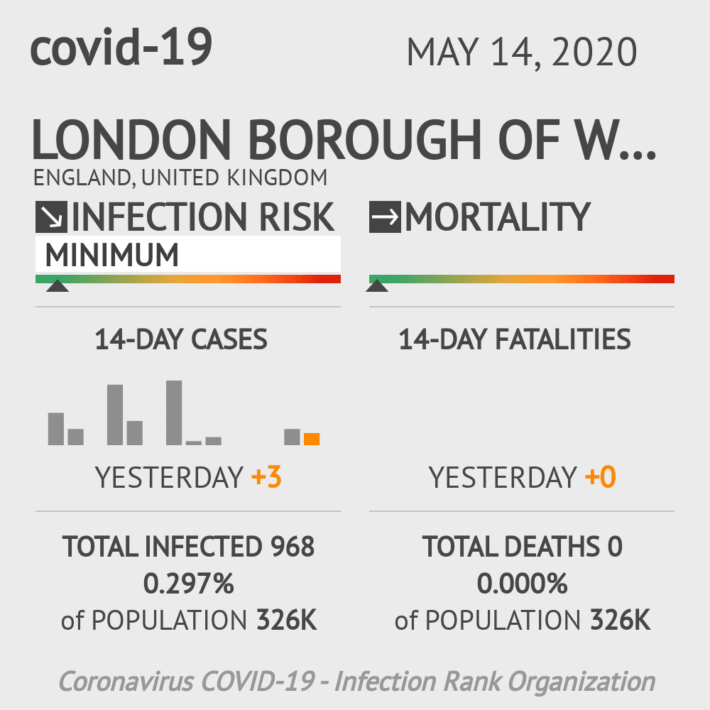 London Borough of Wandsworth Coronavirus Covid-19 Risk of Infection on May 14, 2020