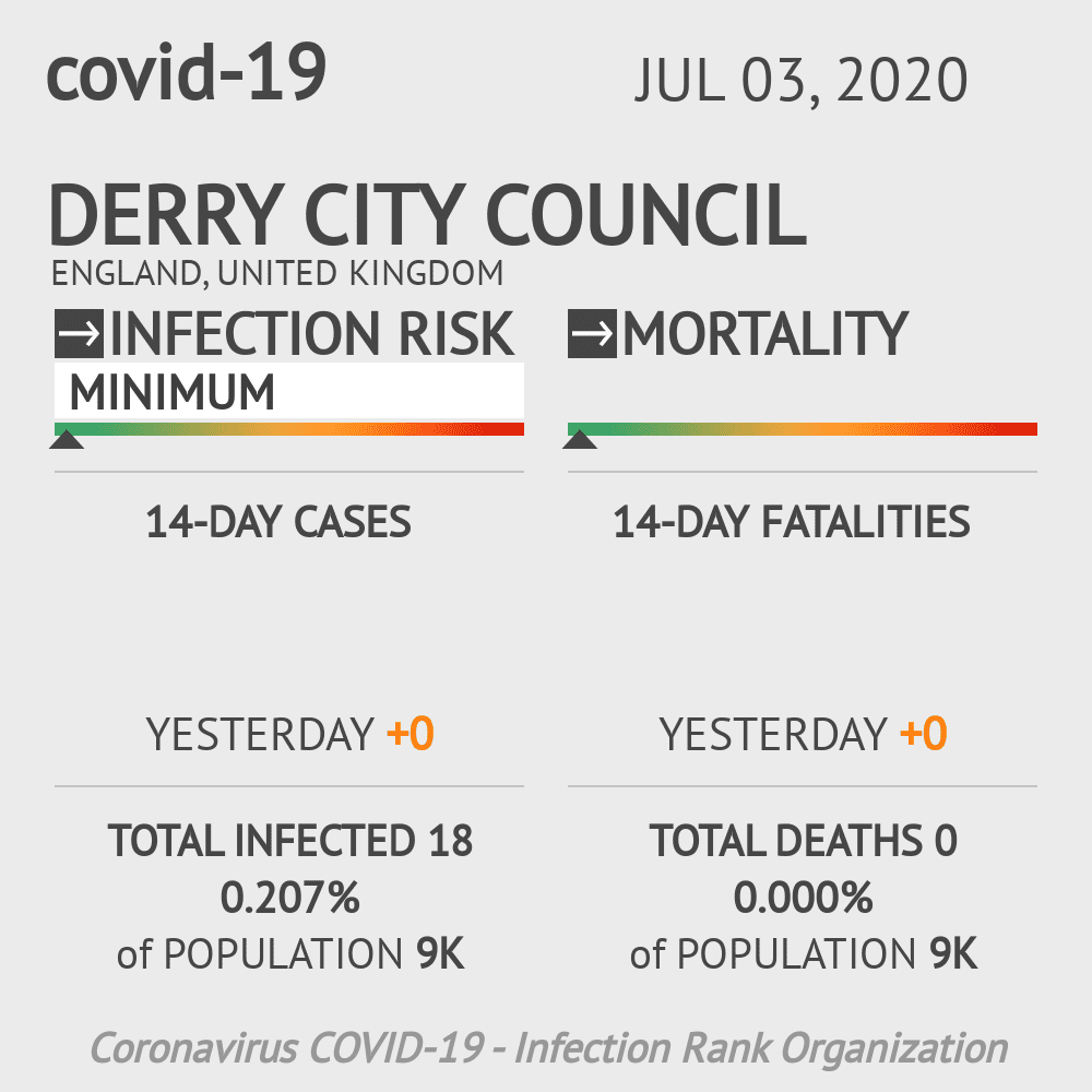 London Coronavirus Covid-19 Risk of Infection on July 03, 2020