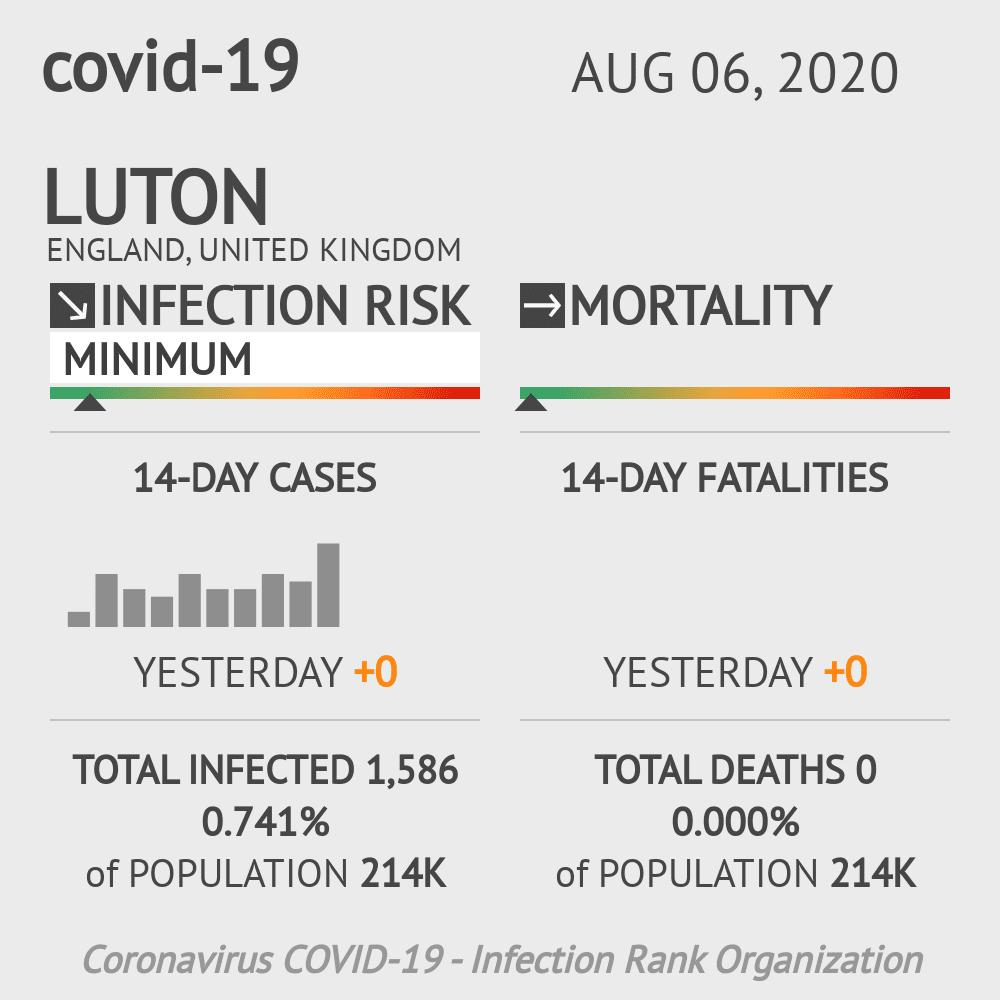 Luton Coronavirus Covid-19 Risk of Infection on August 06, 2020