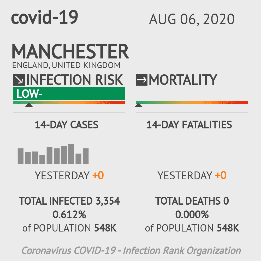 Manchester Coronavirus Covid-19 Risk of Infection on August 06, 2020