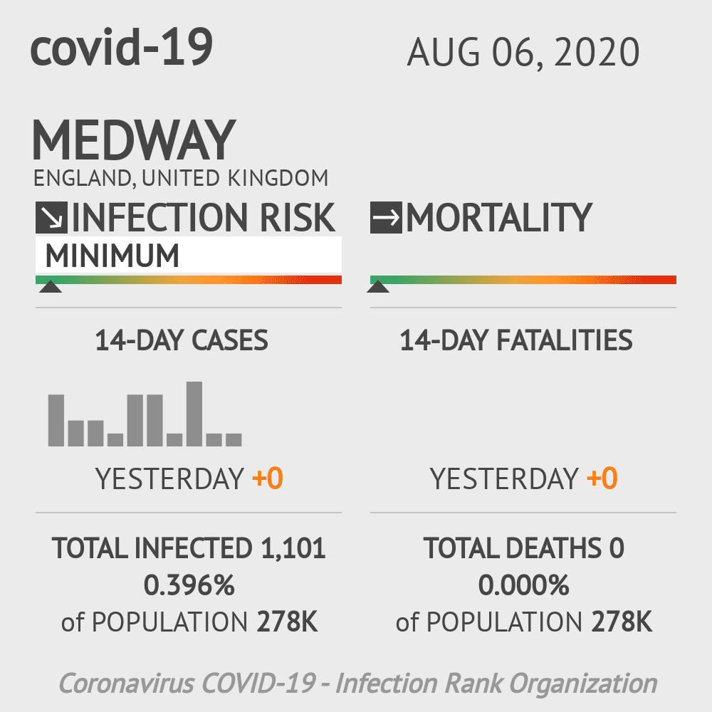 Medway Coronavirus Covid-19 Risk of Infection on August 06, 2020
