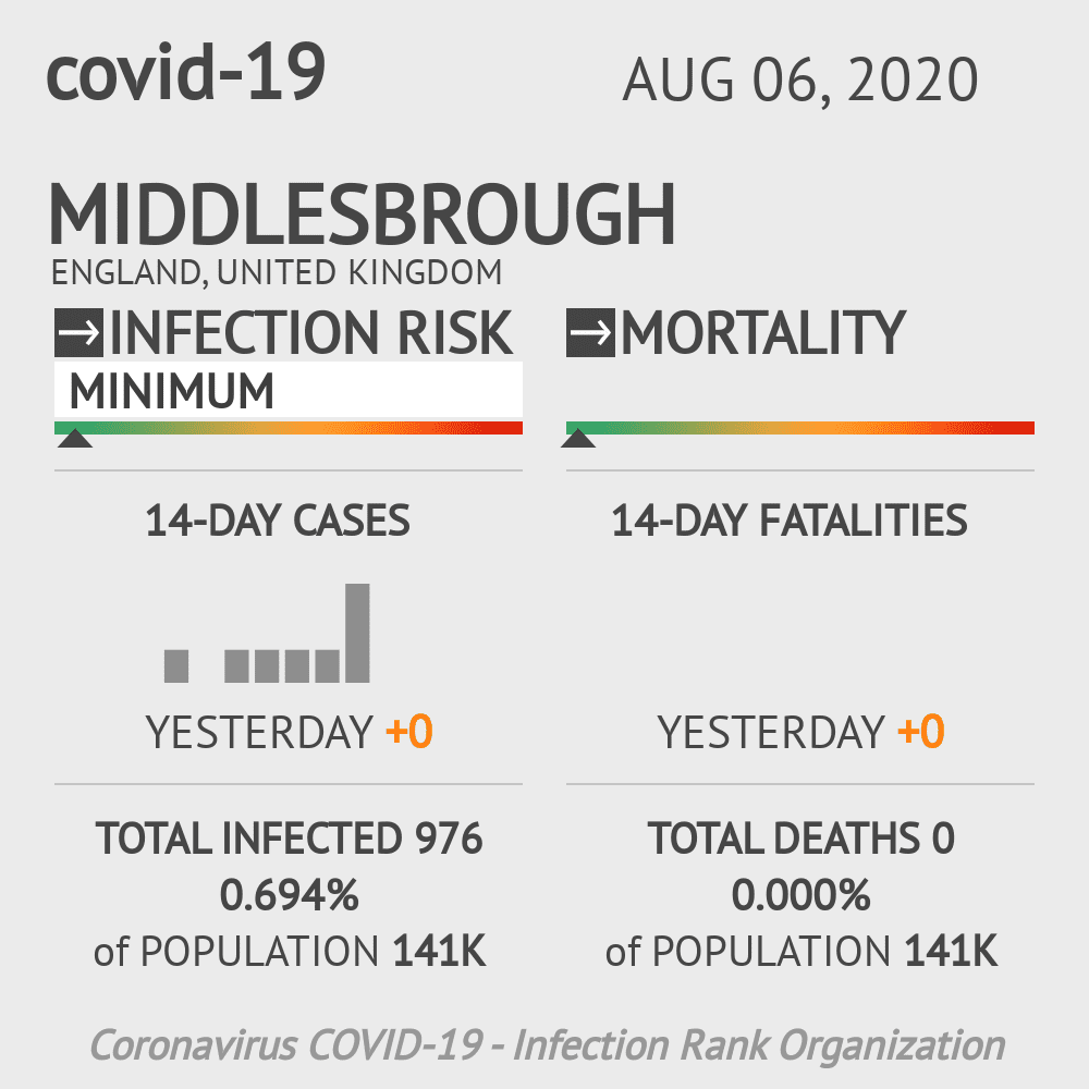 Middlesbrough Coronavirus Covid-19 Risk of Infection on August 06, 2020