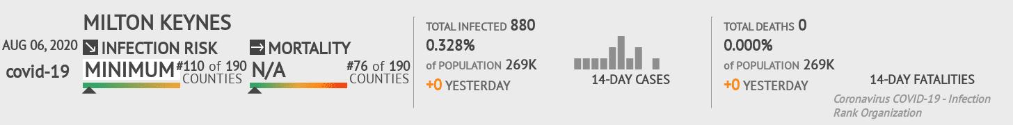 Milton Keynes Coronavirus Covid-19 Risk of Infection on August 06, 2020