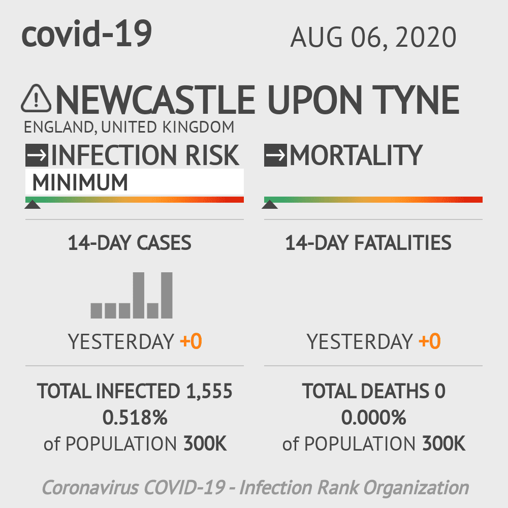 Newcastle upon Tyne Coronavirus Covid-19 Risk of Infection on August 06, 2020