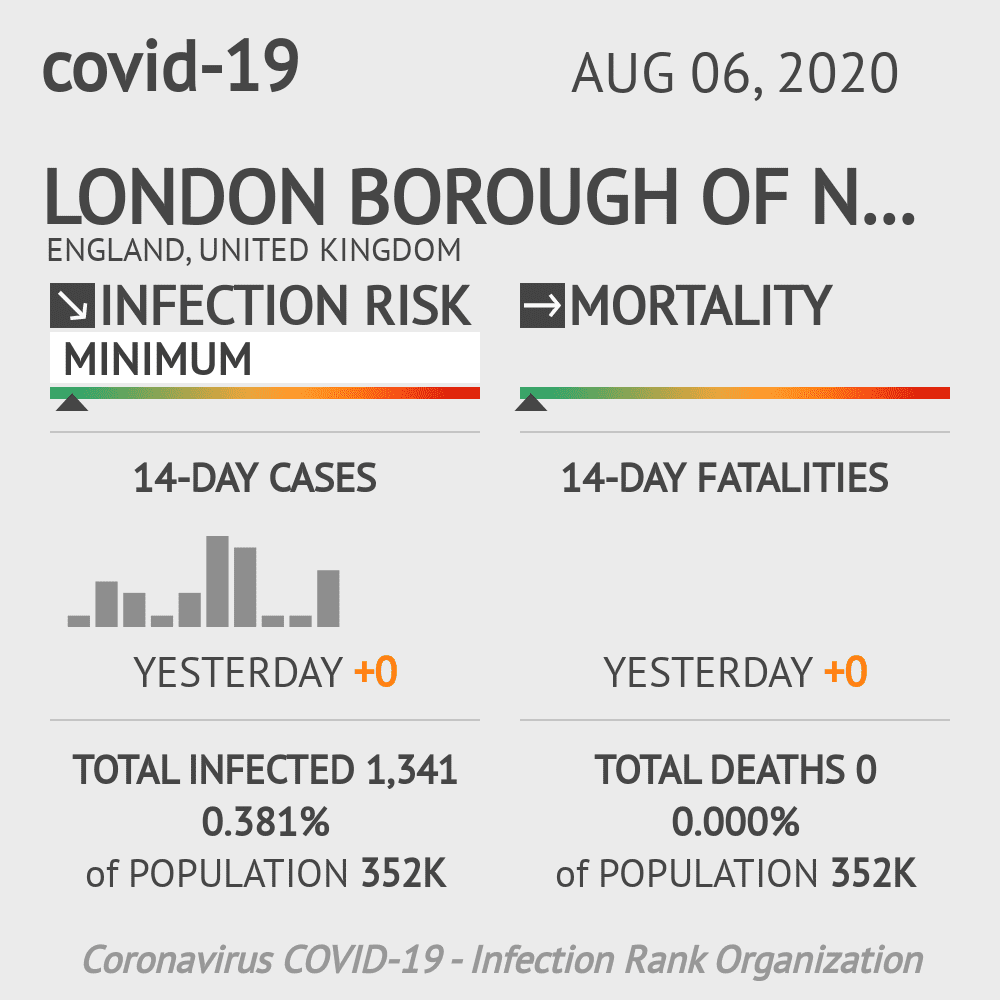Newham Coronavirus Covid-19 Risk of Infection on August 06, 2020
