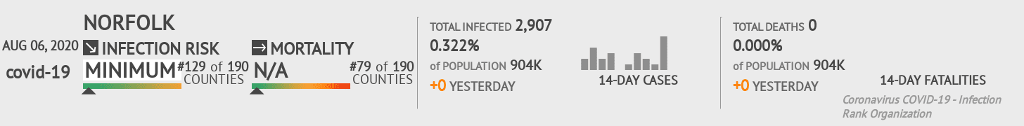 Norfolk Coronavirus Covid-19 Risk of Infection on August 06, 2020