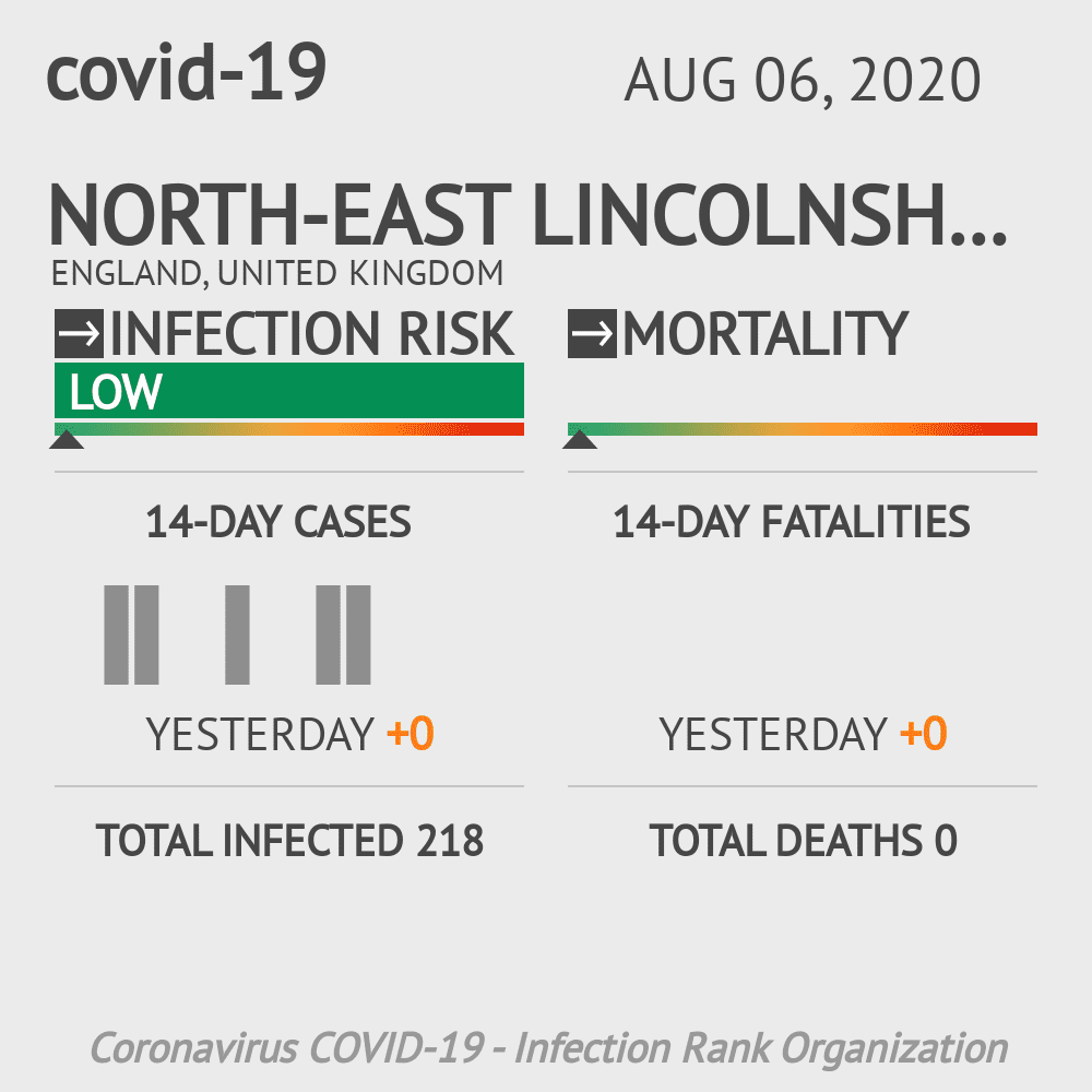 North East Lincolnshire Coronavirus Covid-19 Risk of Infection on May 14, 2020