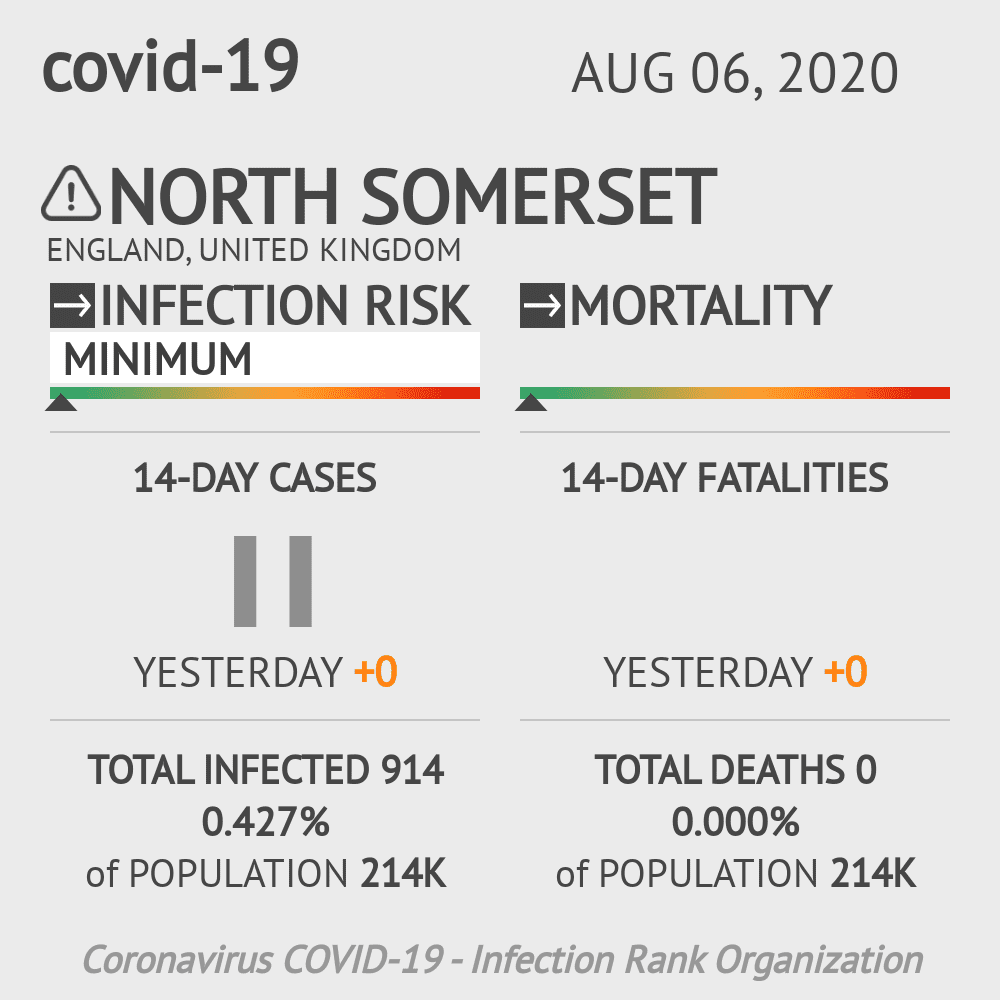 North Somerset Coronavirus Covid-19 Risk of Infection on August 06, 2020