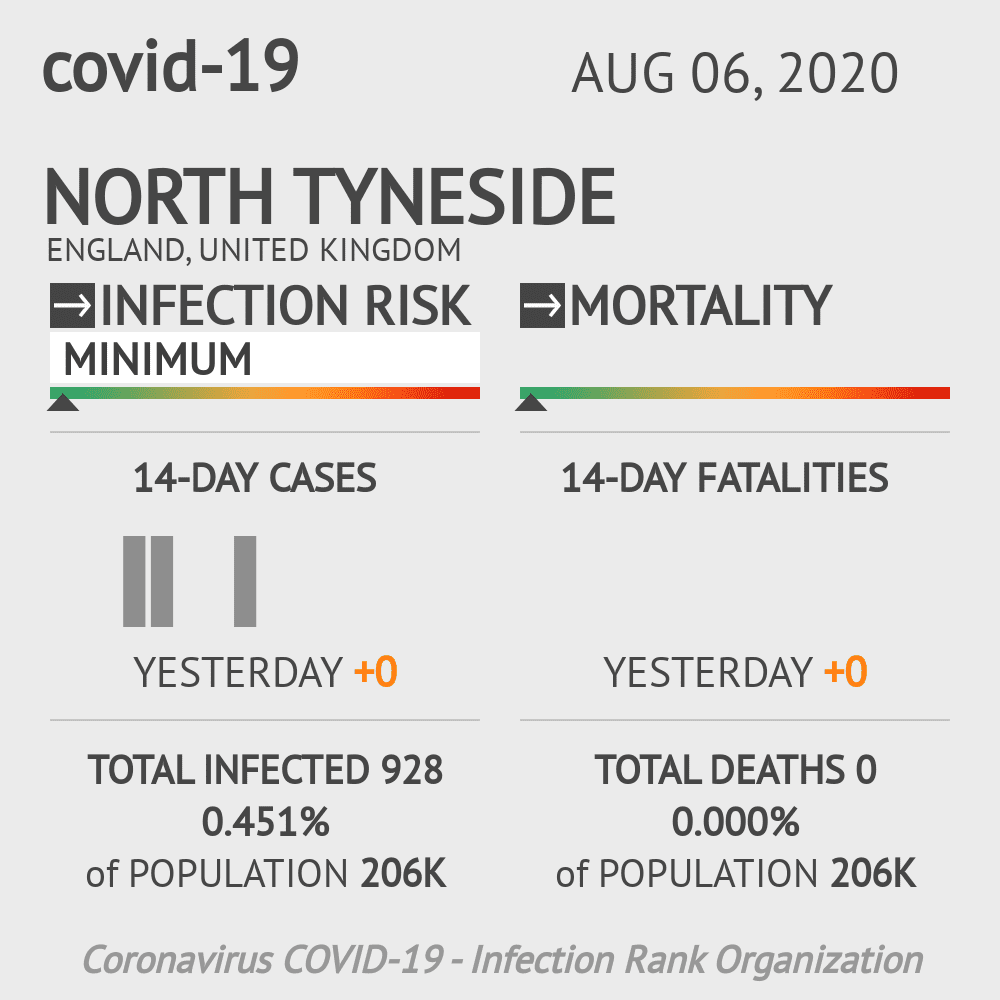 North Tyneside Coronavirus Covid-19 Risk of Infection on August 06, 2020
